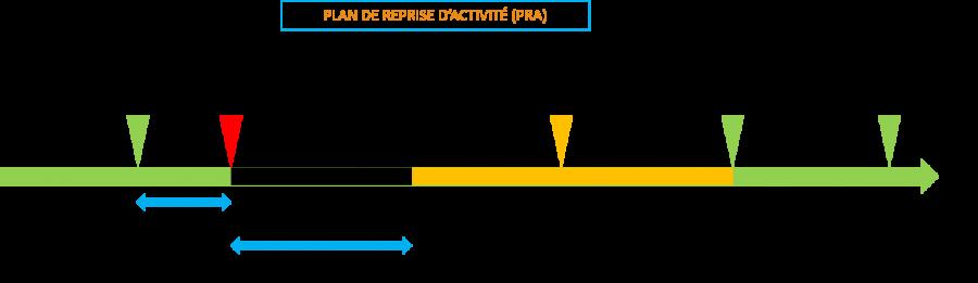 Plan de Reprise d'Activité (PRA)